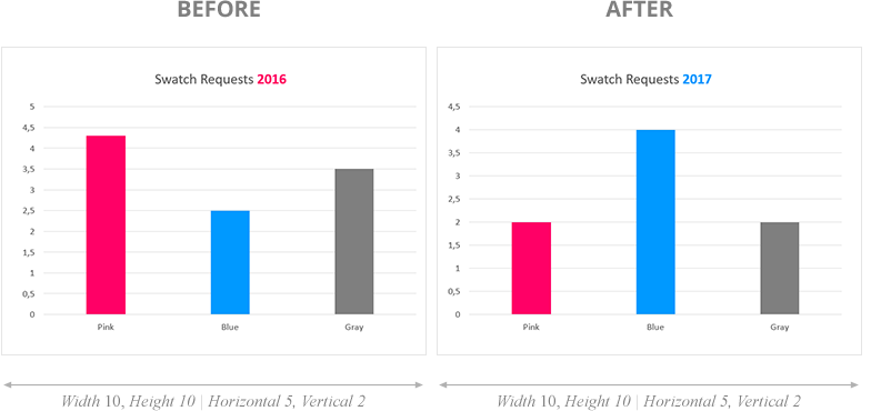 animated bar chart before and after dates