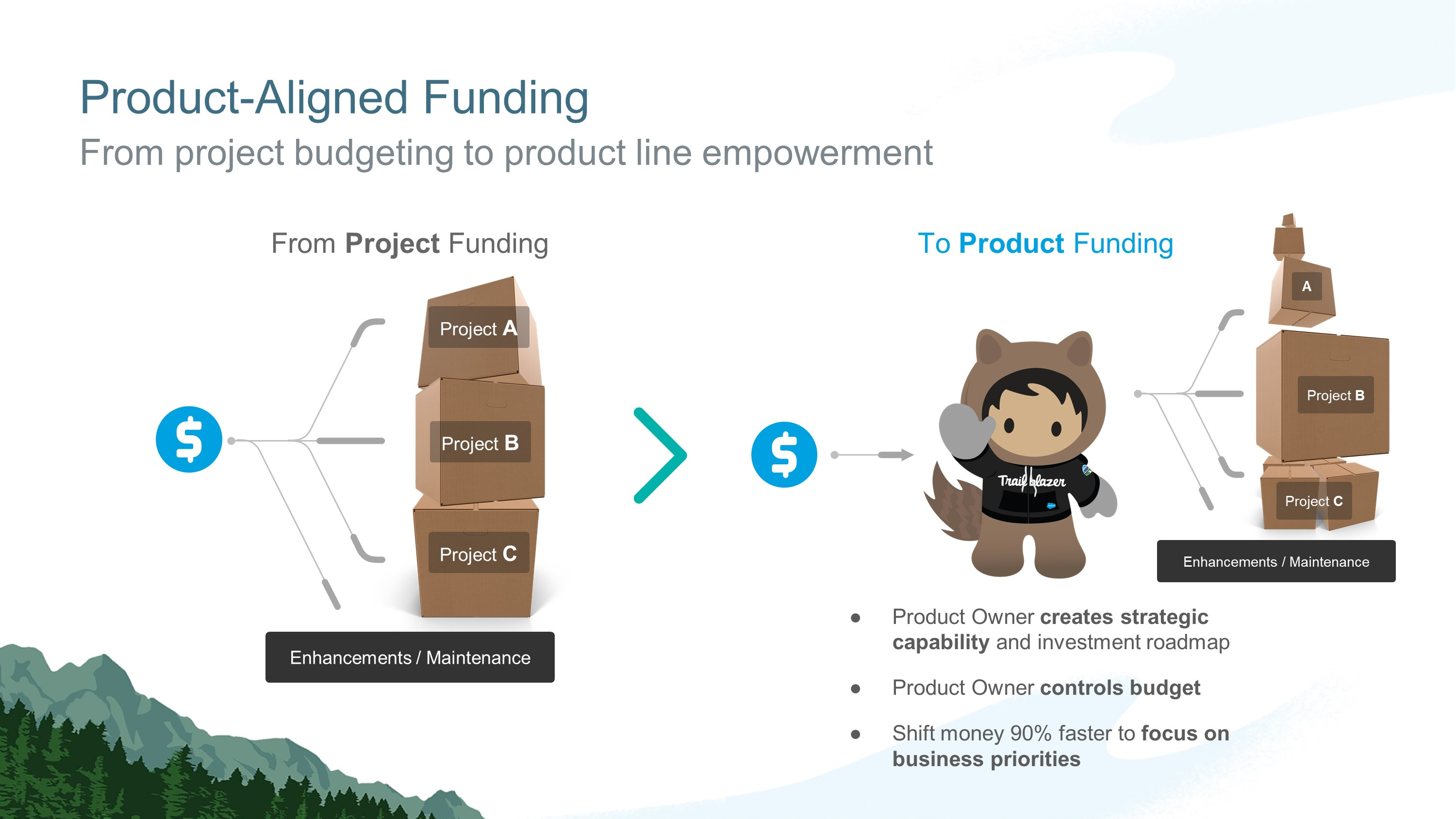 Business Presentation Design for Salesforce