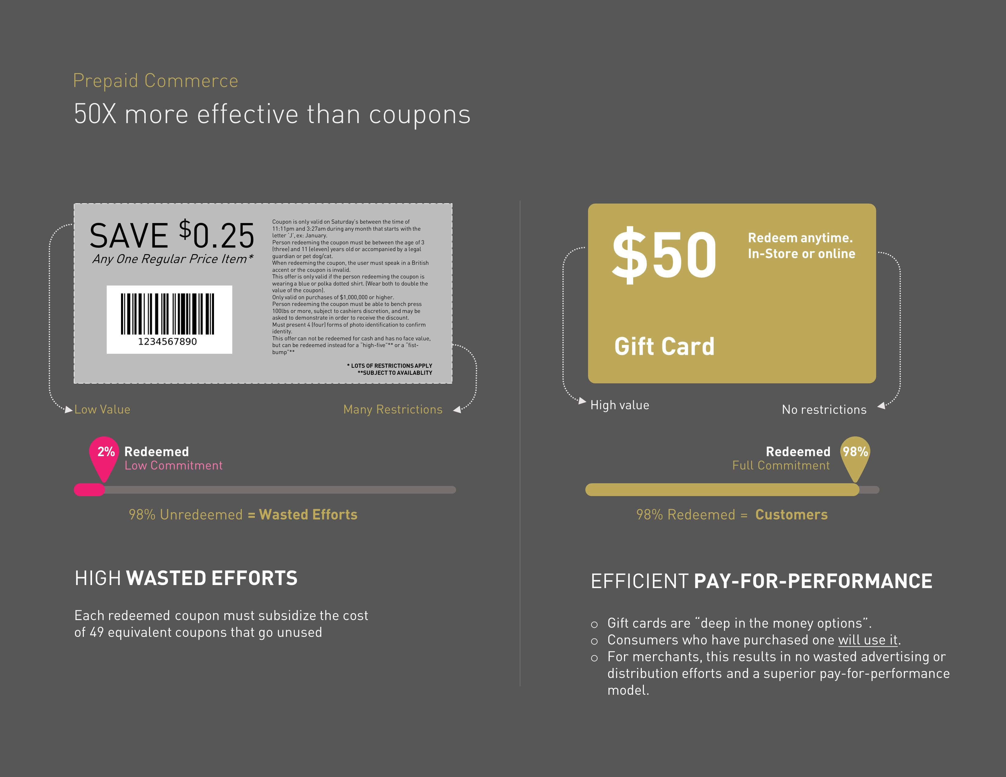 Retail Loyalty Card Presentation
